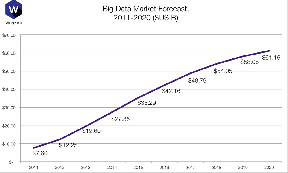 How to be an On-Demand Data Analyst in an Ever-Increasing Big Data Market?